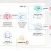 環境モニタを作ろう with ESP32 DEV Module 〜 No4. 温度と湿度データをクラウドに入れたい!AWS-IoTを使ってみよう #aws-iot