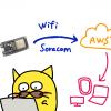 環境モニタを作ろう with ESP32 DEV Module 〜 No6. AWS-IoTからDynamoDBへ #aws-iot